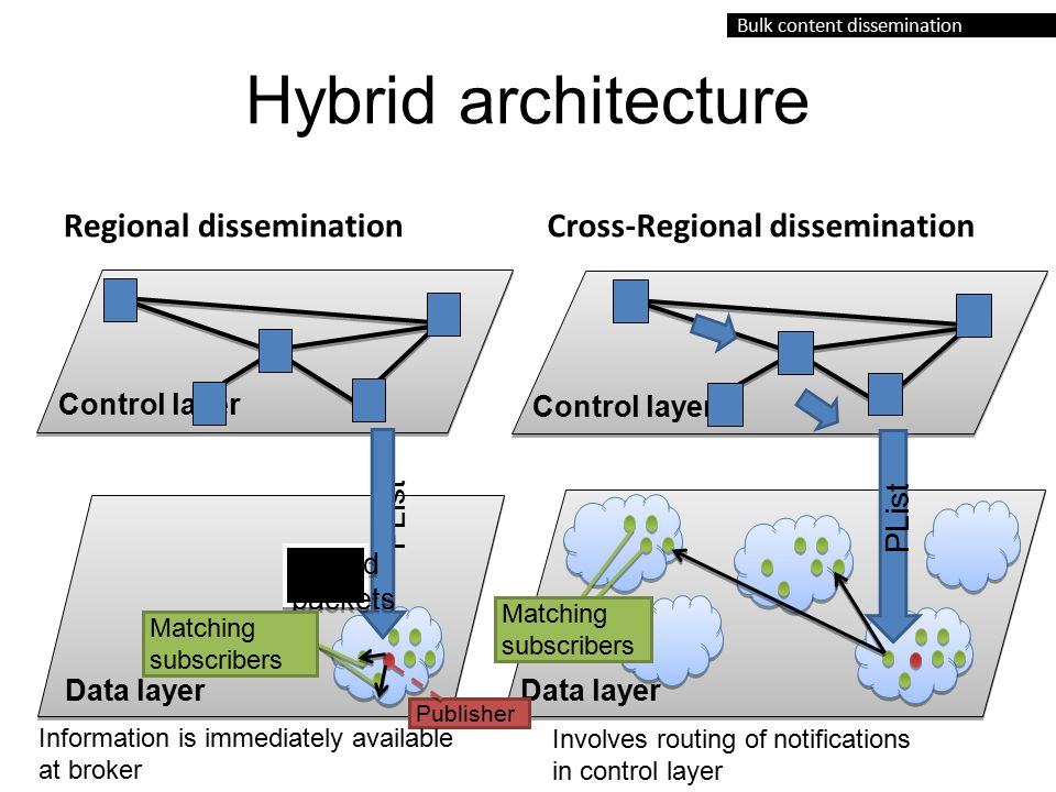 Bulk content dissemination Hybrid architecture Regional disseminationCross-Regional dissemination Control layer Data layer Matching subscribers PList Control layer Data layer Publisher PList Coded packets Matching subscribers Involves routing of notifications in control layer Information is immediately available at broker