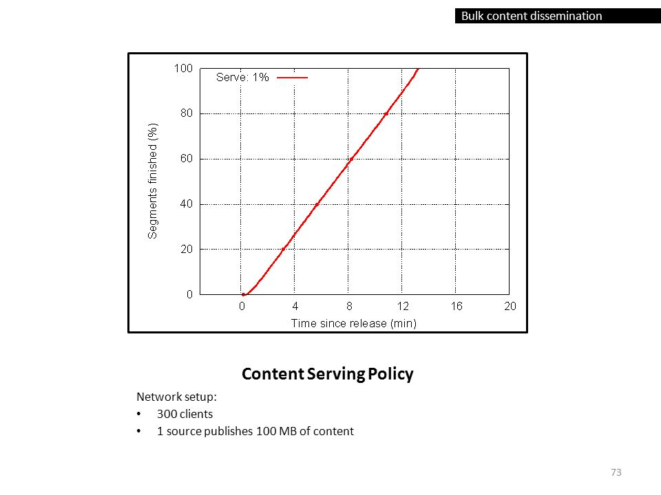 Bulk content dissemination Content Serving Policy Network setup: 300 clients 1 source publishes 100 MB of content 73