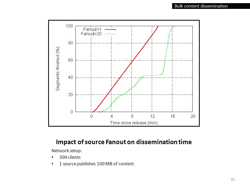 Bulk content dissemination Impact of source Fanout on dissemination time Network setup: 300 clients 1 source publishes 100 MB of content 81