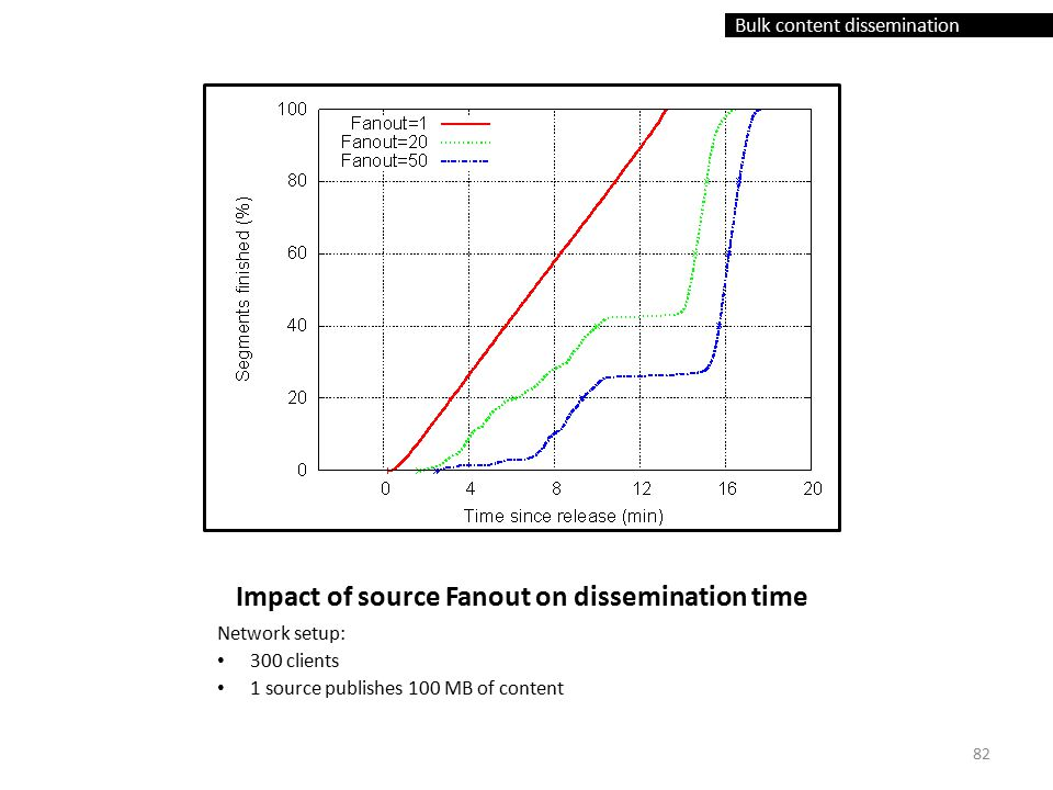 Bulk content dissemination Impact of source Fanout on dissemination time Network setup: 300 clients 1 source publishes 100 MB of content 82