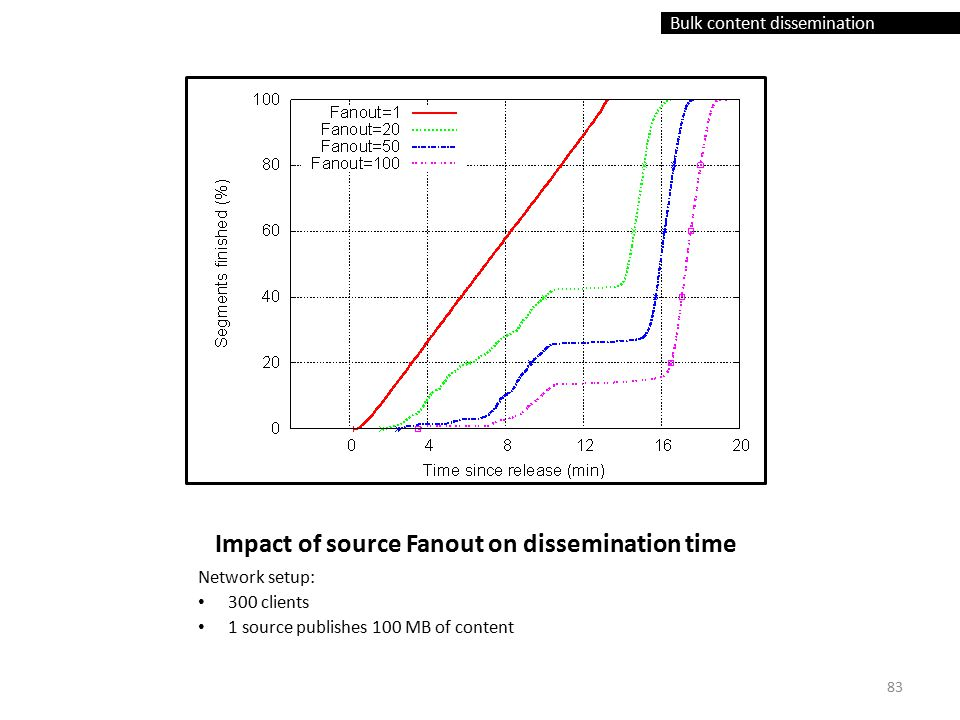 Bulk content dissemination Impact of source Fanout on dissemination time Network setup: 300 clients 1 source publishes 100 MB of content 83