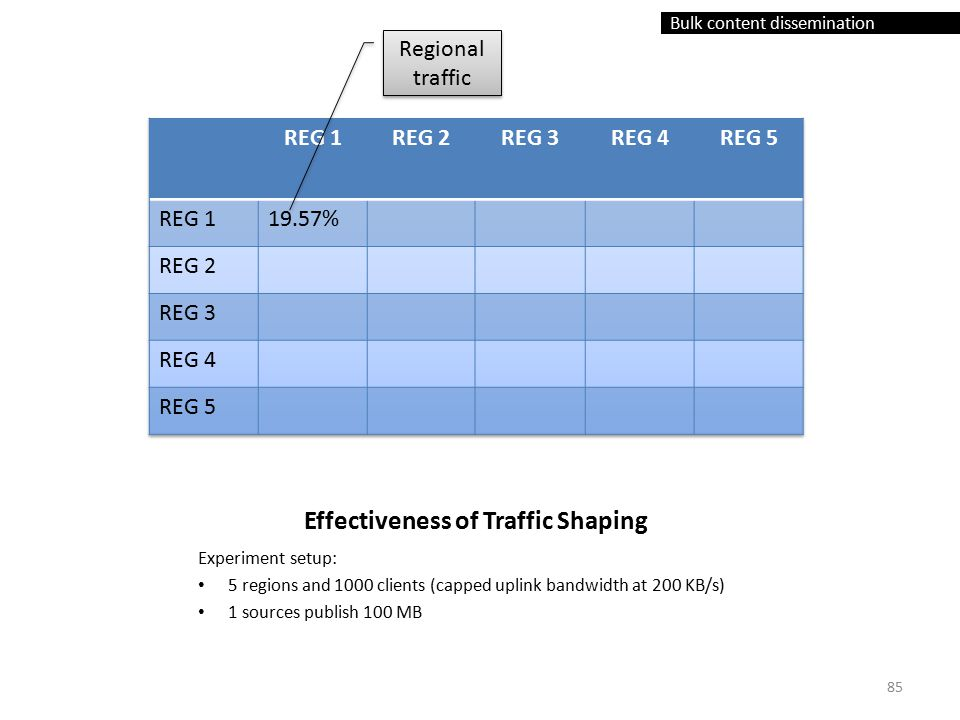 Bulk content dissemination Effectiveness of Traffic Shaping Experiment setup: 5 regions and 1000 clients (capped uplink bandwidth at 200 KB/s) 1 sources publish 100 MB Regional traffic 85