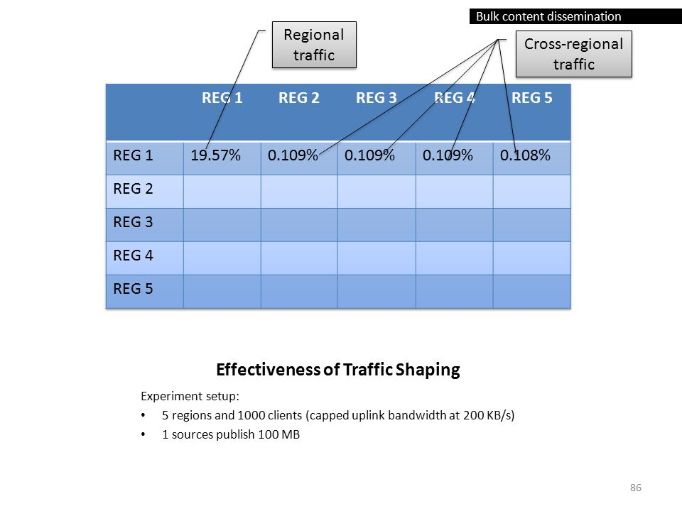Bulk content dissemination Effectiveness of Traffic Shaping Experiment setup: 5 regions and 1000 clients (capped uplink bandwidth at 200 KB/s) 1 sources publish 100 MB Regional traffic Cross-regional traffic 86