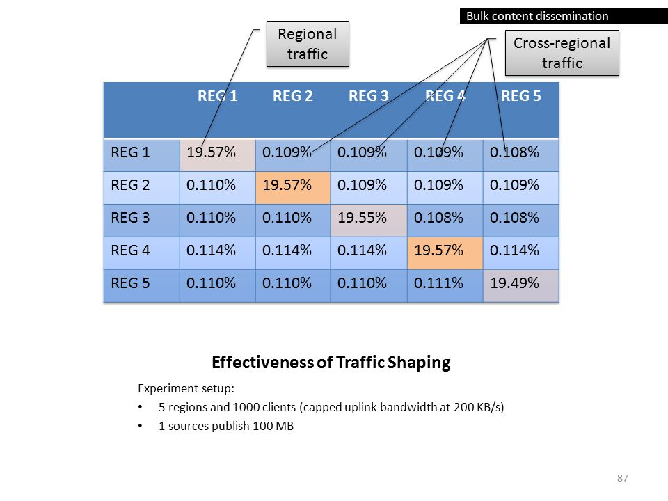 Bulk content dissemination Effectiveness of Traffic Shaping Experiment setup: 5 regions and 1000 clients (capped uplink bandwidth at 200 KB/s) 1 sources publish 100 MB Regional traffic Cross-regional traffic 87