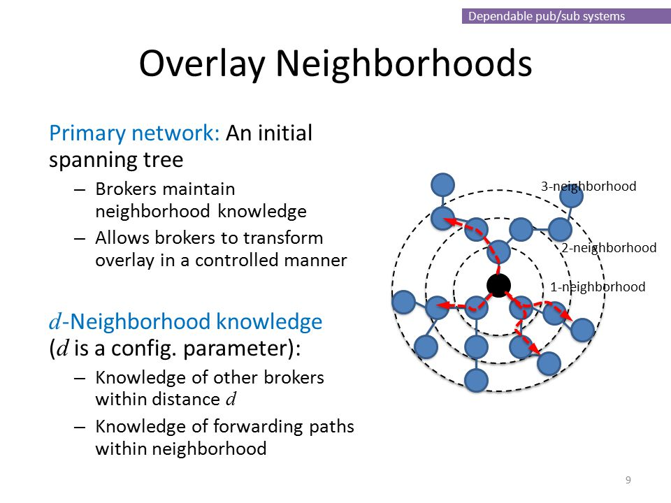 Dependable pub/sub systems Overlay Neighborhoods Primary network: An initial spanning tree – Brokers maintain neighborhood knowledge – Allows brokers to transform overlay in a controlled manner d -Neighborhood knowledge ( d is a config.