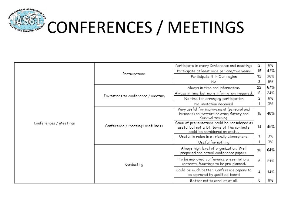 CONFERENCES / MEETINGS Conferences / Meetings Participations Participate in every Conference and meetings 26% Participate at least once per one/two years 15 47% Participate if in Our region 1238% No 39% Invitations to conference / meeting Always in time and informative.
