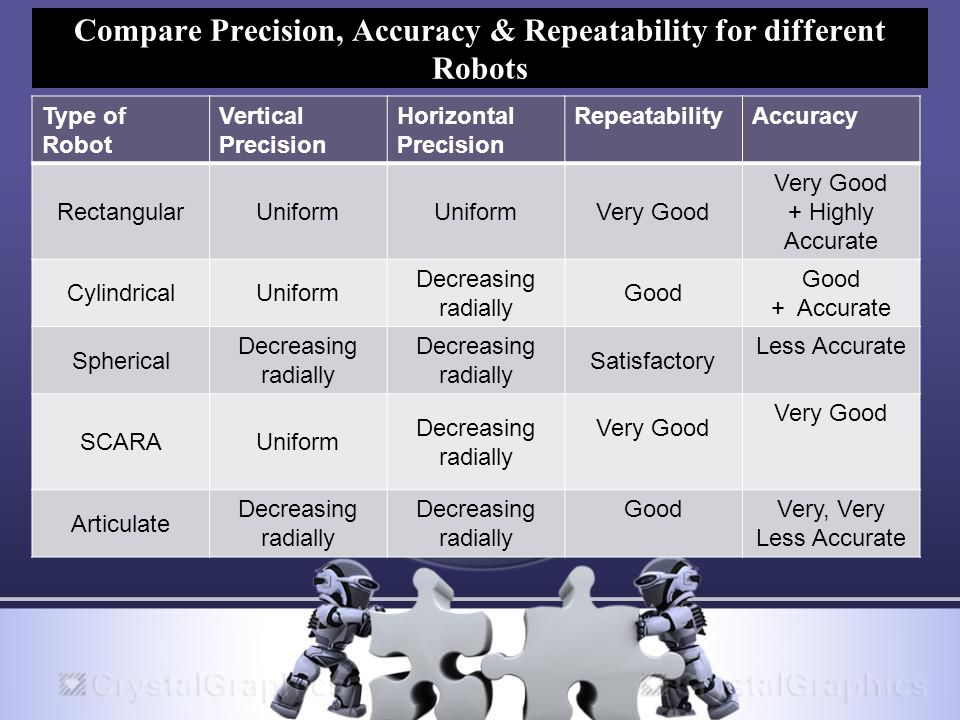 Compare Precision, Accuracy & Repeatability for different Robots Type of Robot Vertical Precision Horizontal Precision RepeatabilityAccuracy RectangularUniform Very Good + Highly Accurate CylindricalUniform Decreasing radially Good + Accurate Spherical Decreasing radially Satisfactory Less Accurate SCARAUniform Decreasing radially Very Good Articulate Decreasing radially GoodVery, Very Less Accurate