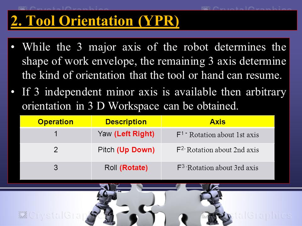 2. Tool Orientation (YPR) While the 3 major axis of the robot determines the shape of work envelope, the remaining 3 axis determine the kind of orient
