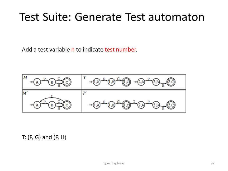 Test Suite: Generate Test automaton 32Spec Explorer Add a test variable n to indicate test number.