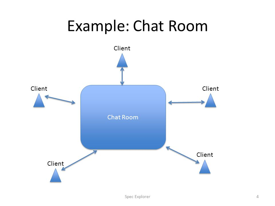Example: Chat Room Chat Room Client 4Spec Explorer