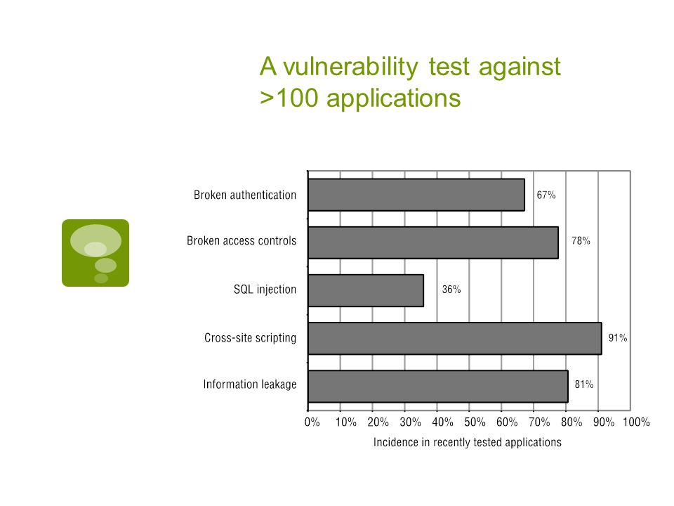A vulnerability test against >100 applications