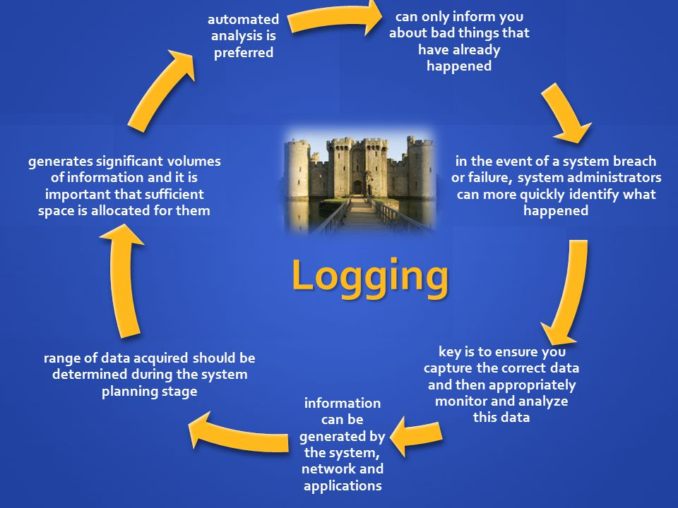 Logging can only inform you about bad things that have already happened in the event of a system breach or failure, system administrators can more qui