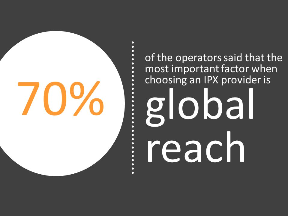 70% of the operators said that the most important factor when choosing an IPX provider is global reach