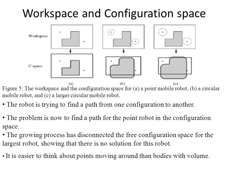 Workspace and Configuration space Figure 5: The workspace and the configuration space for (a) a point mobile robot, (b) a circular mobile robot, and (c) a larger circular mobile robot.