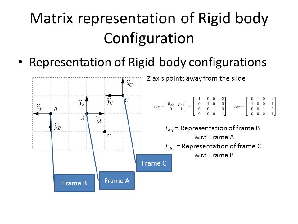 Matrix representation of Rigid body Configuration Representation of Rigid-body configurations Frame A Frame B Frame C T AB = Representation of frame B w.r.t Frame A T BC = Representation of frame C w.r.t Frame B Z axis points away from the slide