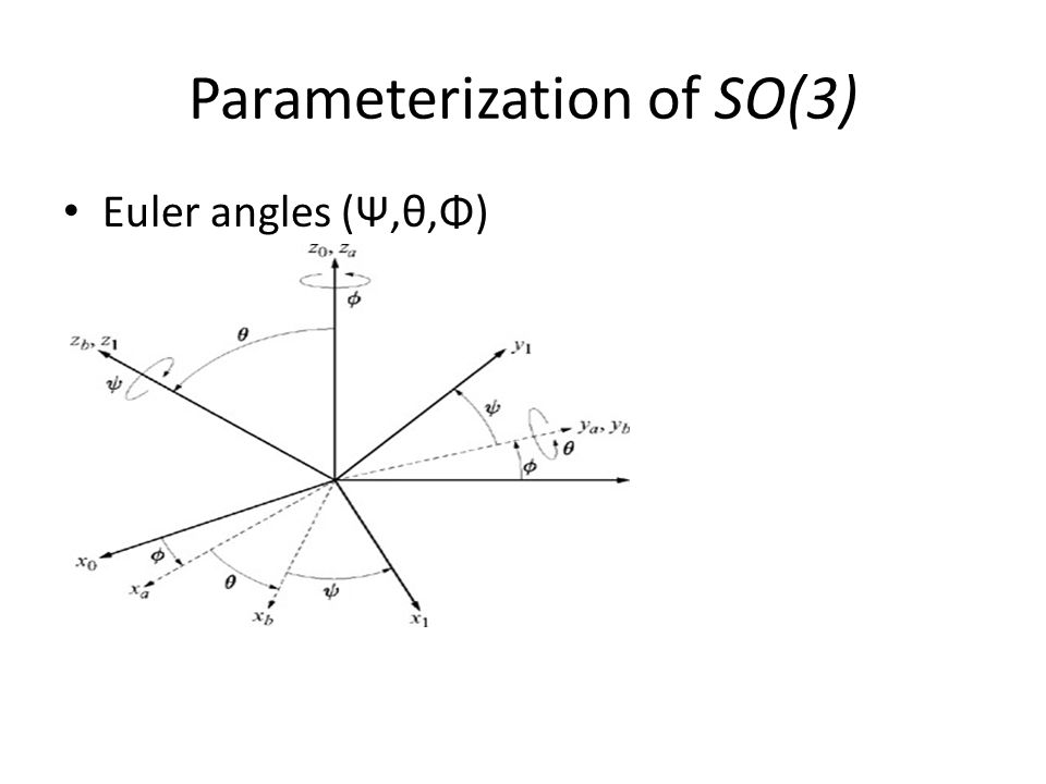 Parameterization of SO(3) Euler angles (Ψ,θ,Φ)