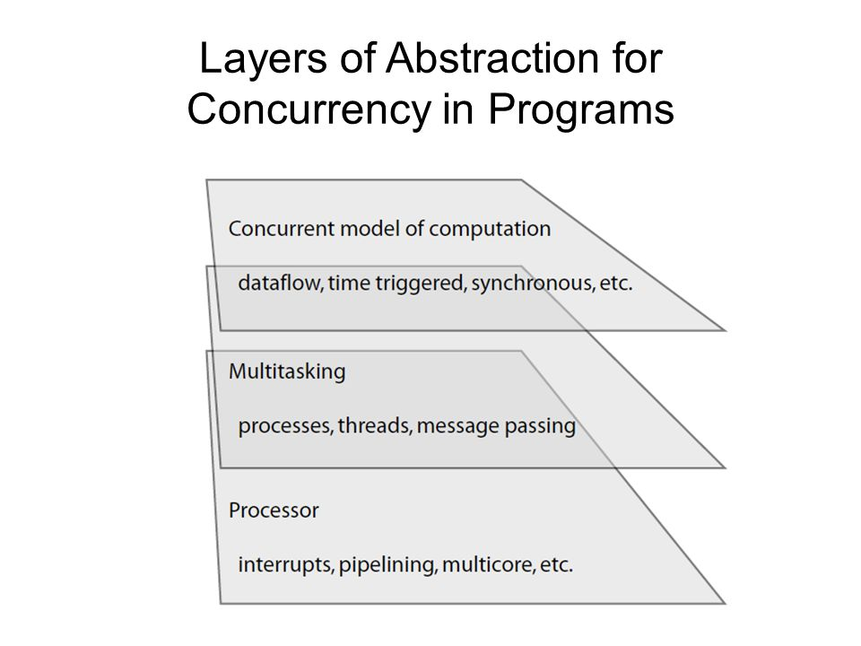 Problems with the Foundations A model of computation: Bits: B = {0, 1} Set of finite sequences of bits: B  Computation: f : B   B  Composition of computations: f  f Programs specify compositions of computations Threads augment this model to admit concurrency.