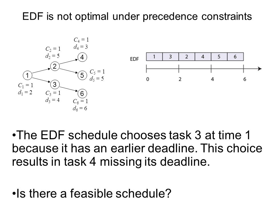 EDF is not optimal under precedence constraints The EDF schedule chooses task 3 at time 1 because it has an earlier deadline. This choice results in t