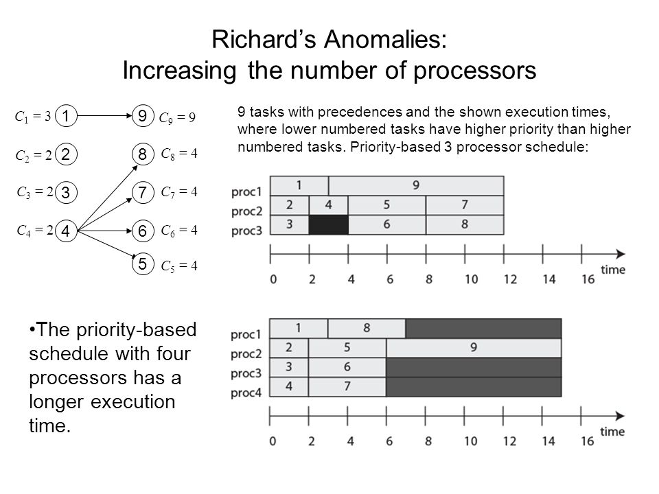Richard's Anomalies: Increasing the number of processors The priority-based schedule with four processors has a longer execution time.