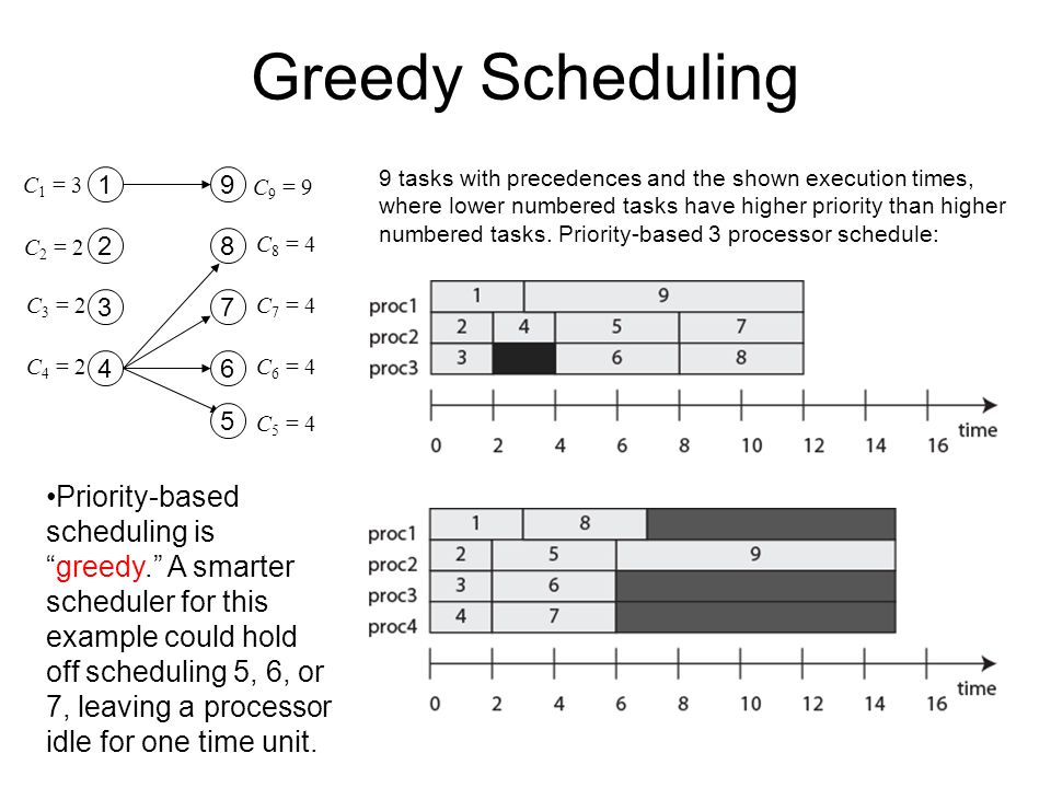 "Greedy Scheduling Priority-based scheduling is ""greedy."" A smarter scheduler for this example could hold off scheduling 5, 6, or 7, leaving a processo"
