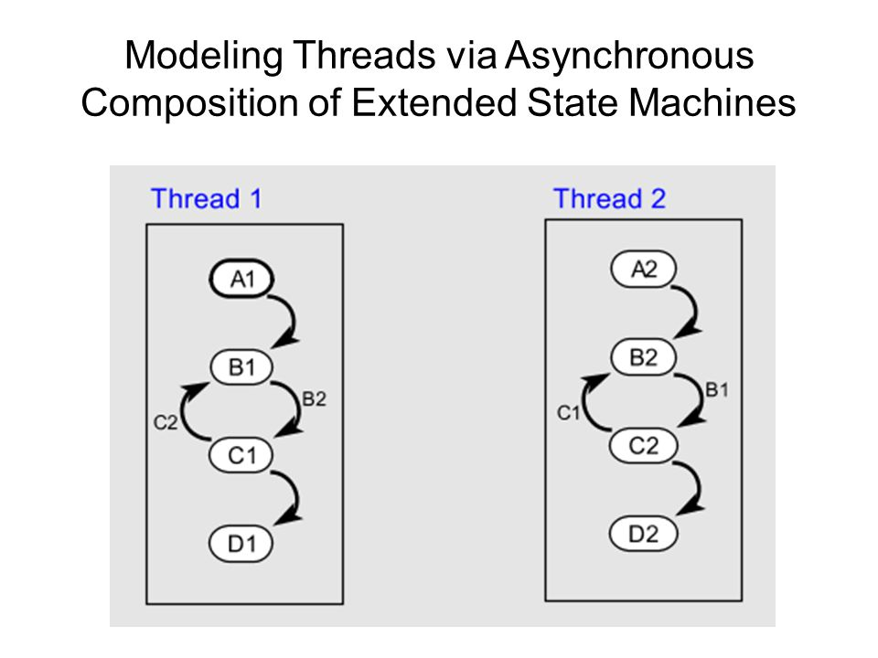 A Few More Advanced Functions of an Operating System – Not discussed here… Memory management –Separate stacks –Segmentation –Allocation and deallocation File system –Persistent storage Networking –TCP/IP stack Security –User vs.