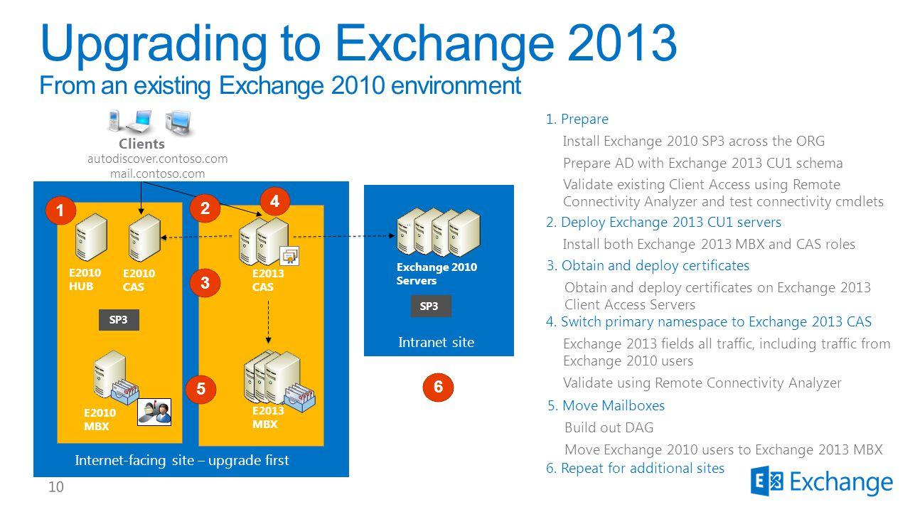 SP3 E2010 CAS E2010 HUB E2010 MBX Clients Internet-facing site – upgrade first autodiscover.contoso.com mail.contoso.com Intranet site Exchange 2010 S