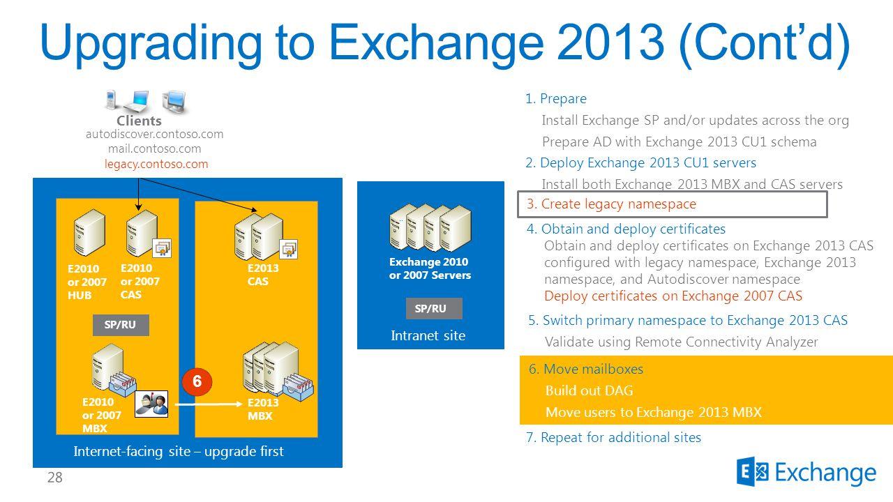 E2010 or 2007 CAS E2010 or 2007 HUB E2010 or 2007 MBX Clients Internet-facing site – upgrade first autodiscover.contoso.com mail.contoso.com Intranet