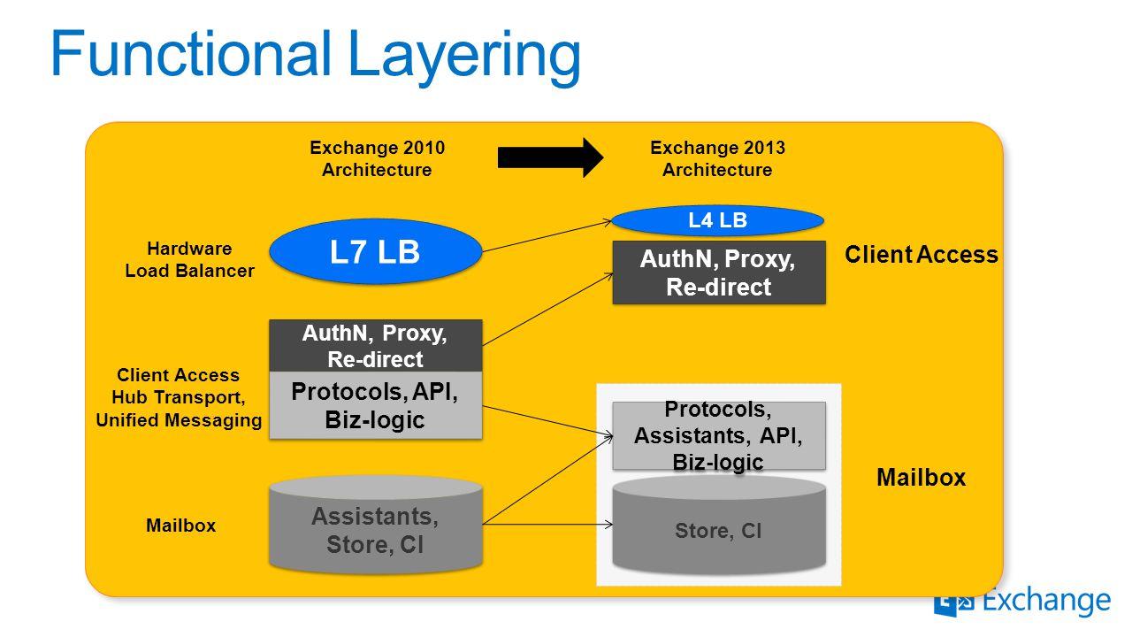 AuthN, Proxy, Re-direct AuthN, Proxy, Re-direct Protocols, API, Biz-logic Protocols, API, Biz-logic Assistants, Store, CI Exchange 2010 Architecture A