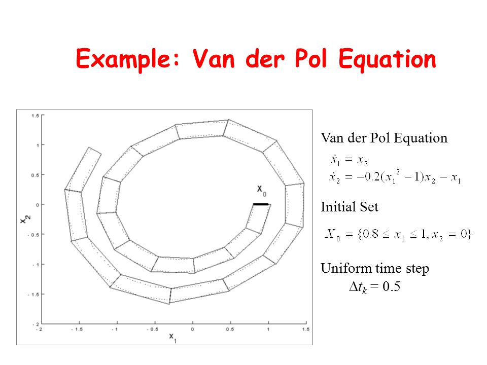 Example: Van der Pol Equation Van der Pol Equation Uniform time step  t k = 0.5 Initial Set