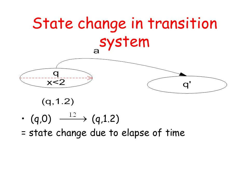 State change in transition system (q,0) (q,1.2) = state change due to elapse of time