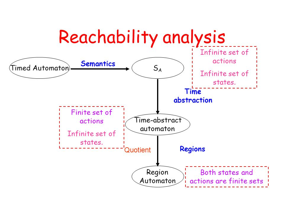 Reachability analysis SASA Time-abstract automaton Region Automaton Time abstraction Finite set of actions Infinite set of states.