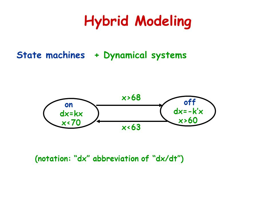 Hybrid Modeling State machines off on + Dynamical systems dx=kx x<70 dx=-k'x x>60 x>68 x<63 (notation: dx abbreviation of dx/dt )