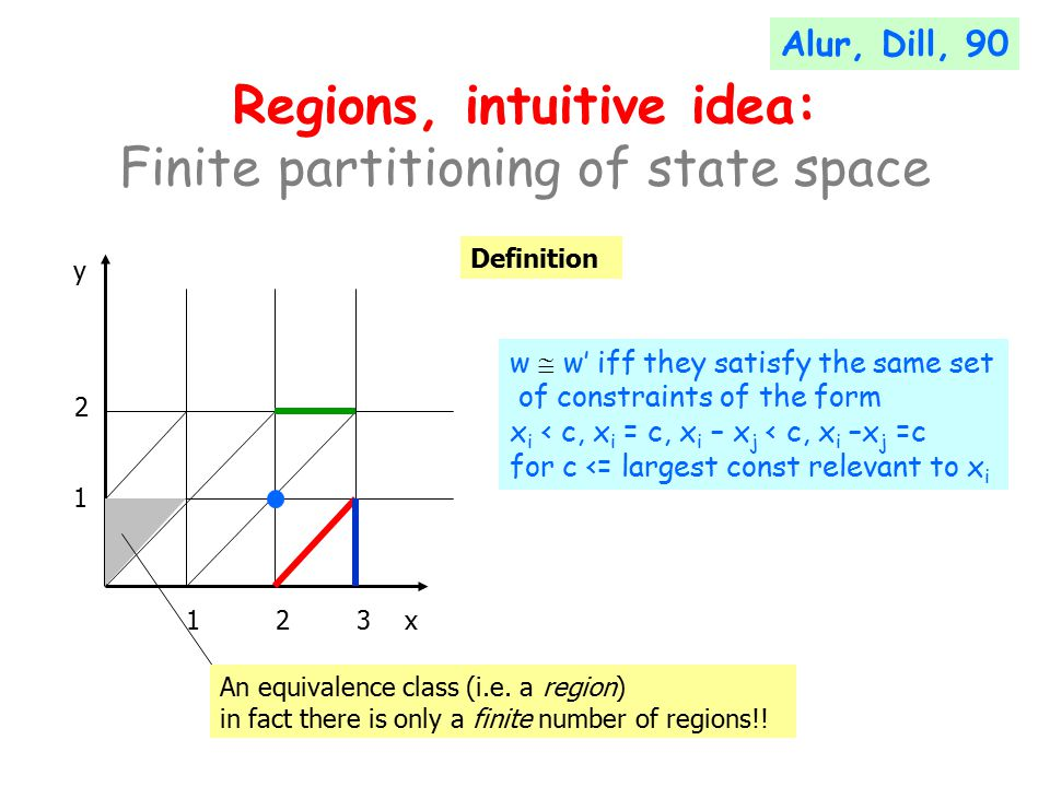 Regions, intuitive idea: Finite partitioning of state space x y Definition An equivalence class (i.e.