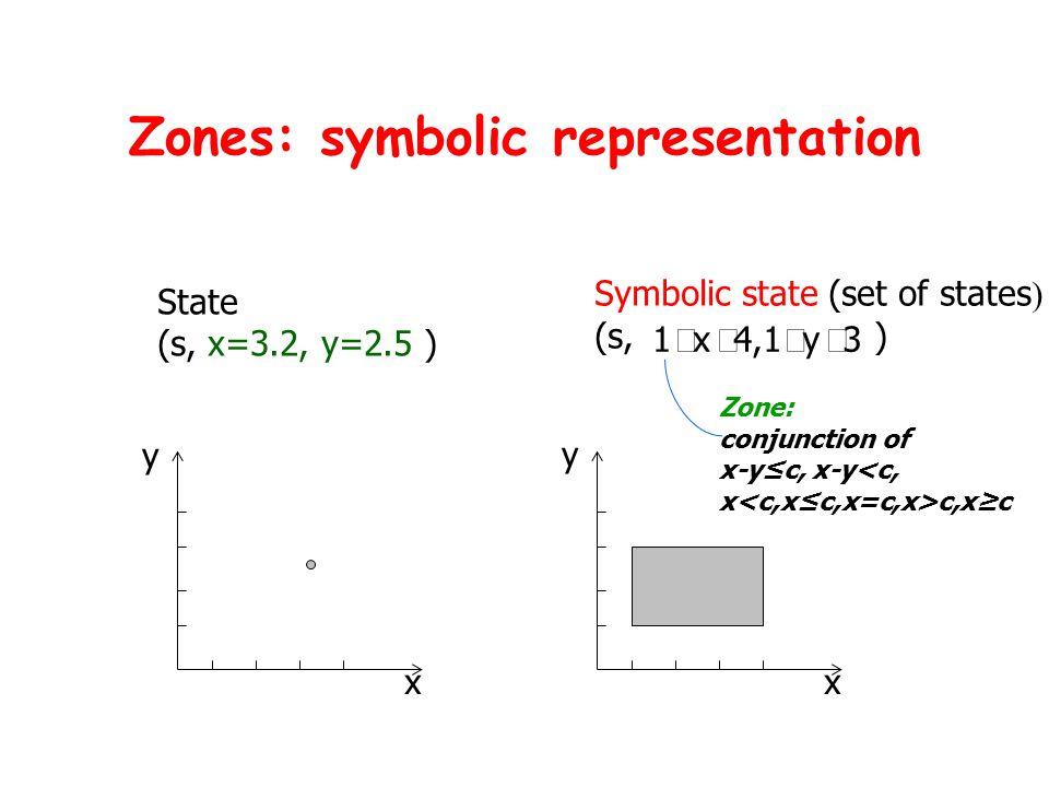 Zones: symbolic representation State (s, x=3.2, y=2.5 ) x y x y Symbolic state (set of states ) (s, ) Zone: conjunction of x-y≤c, x-y<c, x c,x≥c 3y4,1x1 