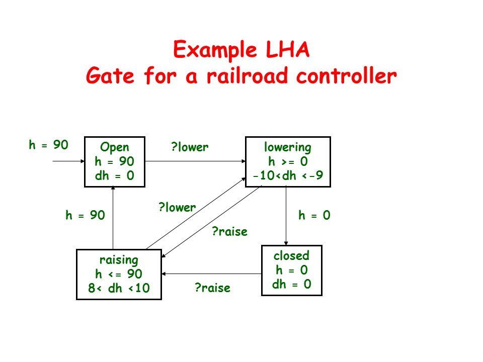 Example LHA Gate for a railroad controller Open h = 90 dh = 0 lowering h >= 0 -10<dh <-9 raising h <= 90 8< dh <10 closed h = 0 dh = 0 h = 90 lower raise h = 90h = 0