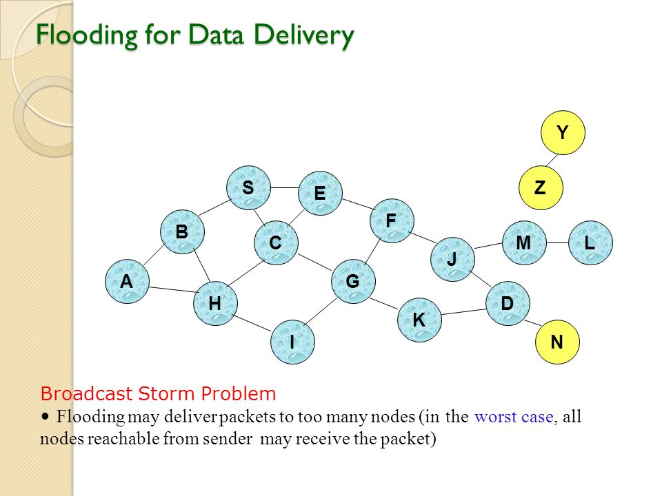 Flooding for Data Delivery B A S E F H J D C G I K Broadcast Storm Problem Flooding may deliver packets to too many nodes (in the worst case, all nodes reachable from sender may receive the packet) Z Y M N L