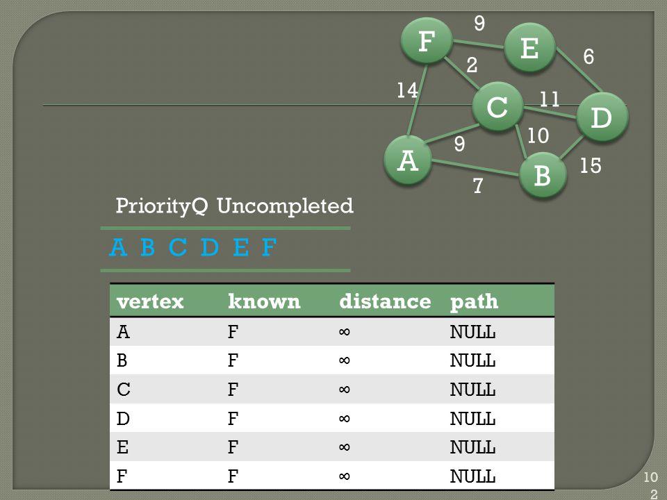 102 vertexknowndistancepath AF∞NULL BF∞ CF∞ DF∞ EF∞ FF∞ A B C D E F B B A A C C D D E E F F 7 15 6 14 9 10 11 2 PriorityQ Uncompleted 9