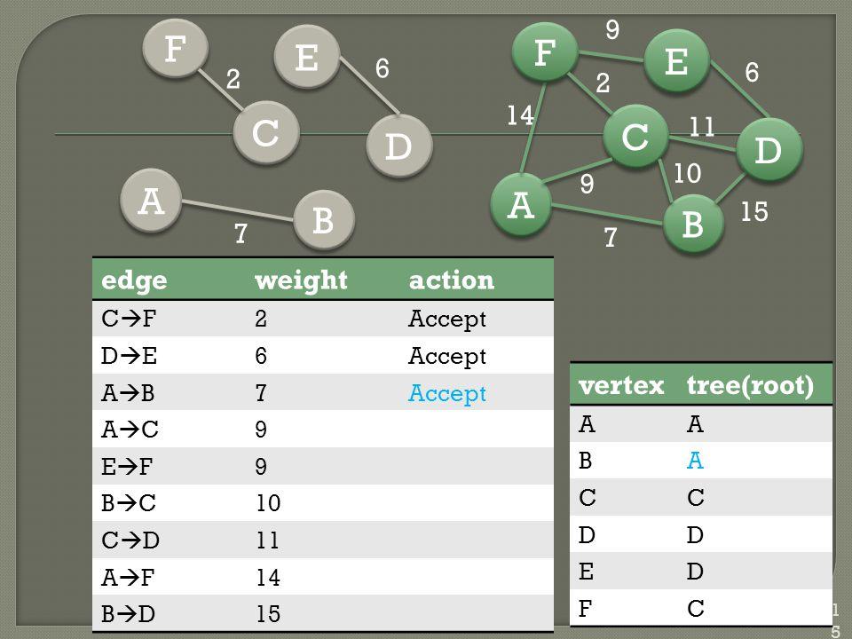 115 vertextree(root) AA BA CC DD ED FC B B A A C C D D E E F F 7 15 6 14 9 10 11 2 9 edgeweightaction CFCF2Accept DEDE6 ABAB7 ACAC9 EFEF9 BCBC10 CDCD11 AFAF14 BDBD15 B B A A C C D D E E F F 2 6 7