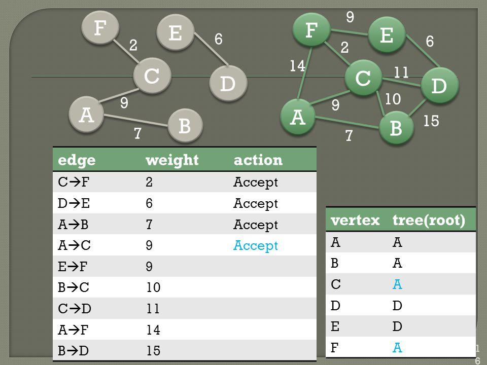 116 vertextree(root) AA BA CA DD ED FA B B A A C C D D E E F F 7 15 6 14 9 10 11 2 9 edgeweightaction CFCF2Accept DEDE6 ABAB7 ACAC9 EFEF9 BCBC10 CDCD11 AFAF14 BDBD15 B B A A C C D D E E F F 2 6 7 9