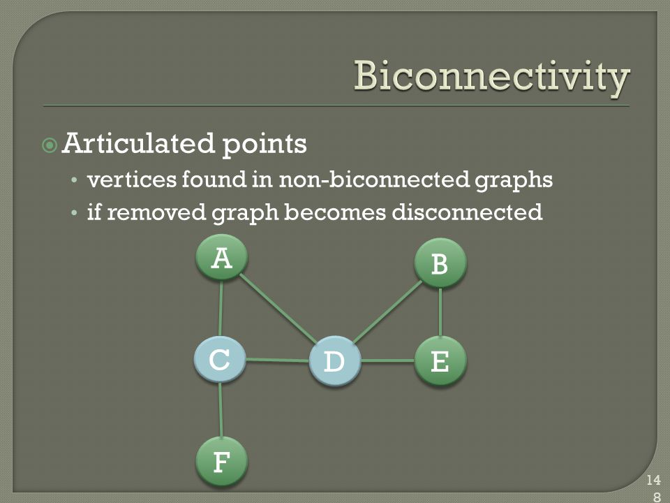  Articulated points vertices found in non-biconnected graphs if removed graph becomes disconnected 148 D D E E B B A A C C F F