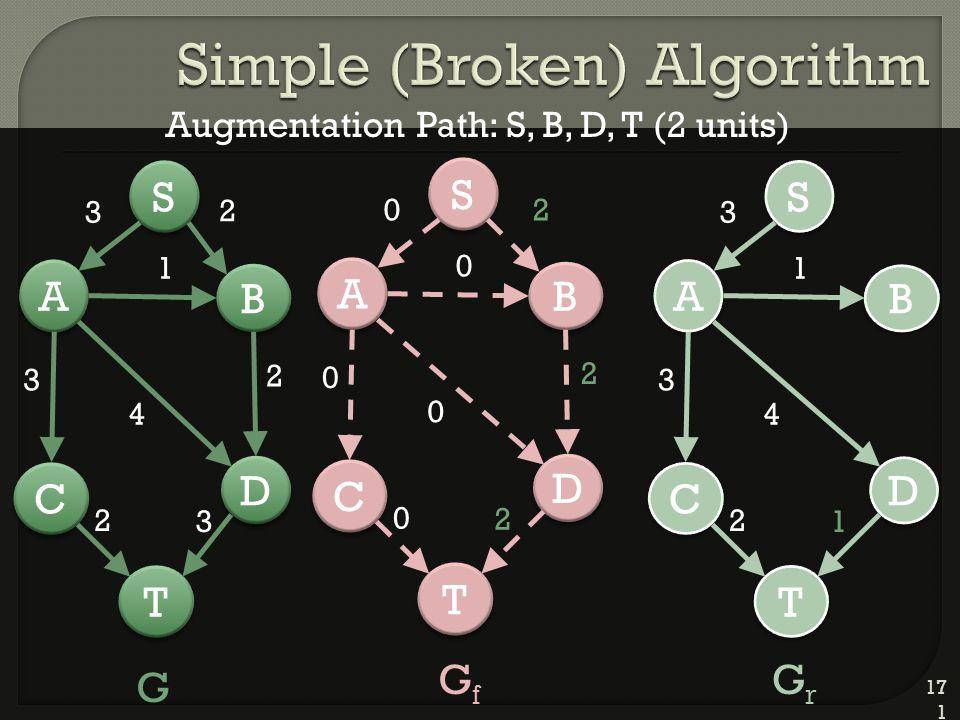 171 D D A A C C T T B B 2 S S 3 1 4 2 3 2 3 D D A A C C T T B B 2 S S 0 0 0 2 0 0 2 D D A A C C T T B B S S 3 1 4 3 2 1 G GfGf GrGr Augmentation Path: S, B, D, T (2 units)