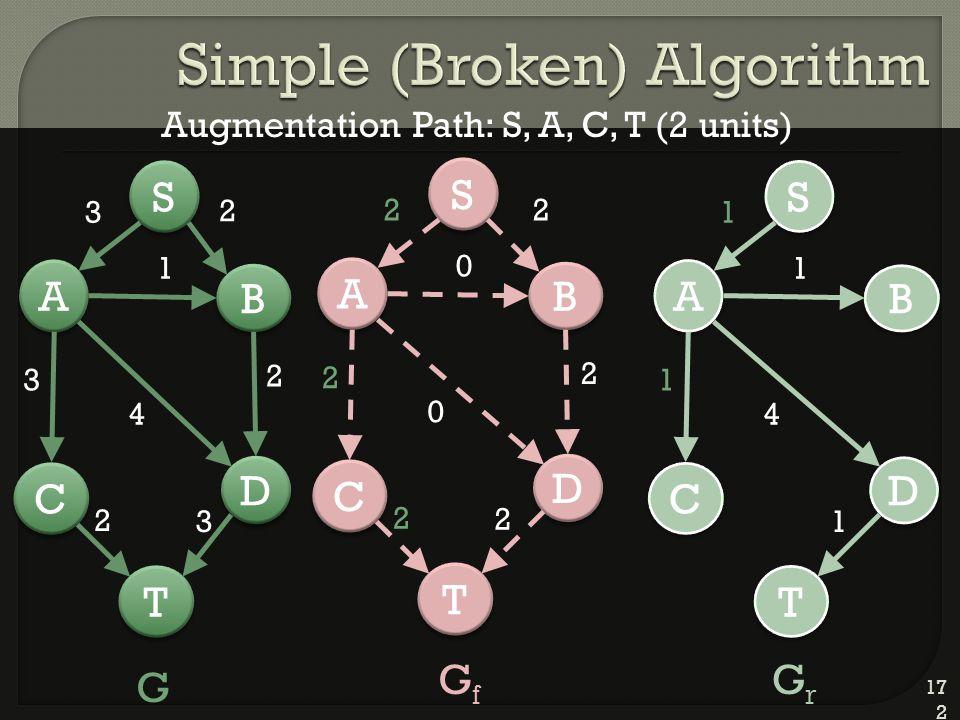 172 D D A A C C T T B B 2 S S 3 1 4 2 3 2 3 D D A A C C T T B B 2 S S 2 0 0 2 2 2 2 D D A A C C T T B B S S 1 1 4 1 1 G GfGf GrGr Augmentation Path: S, A, C, T (2 units)