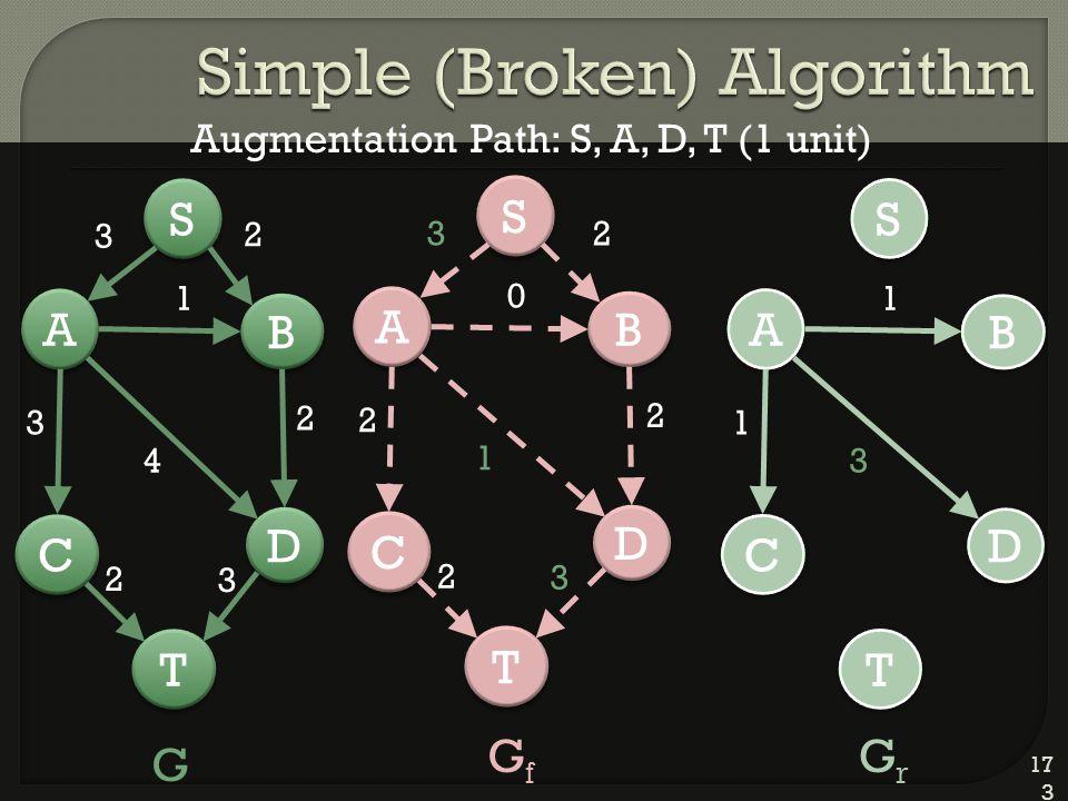 173 D D A A C C T T B B 2 S S 3 1 4 2 3 2 3 D D A A C C T T B B 2 S S 3 0 1 2 2 2 3 D D A A C C T T B B S S 1 3 1 G GfGf GrGr Augmentation Path: S, A, D, T (1 unit)