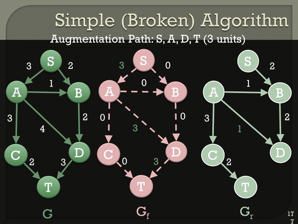 177 D D A A C C T T B B 2 S S 3 1 4 2 3 2 3 D D A A C C T T B B 0 S S 3 0 3 0 0 0 3 D D A A C C T T B B 2 S S 1 1 2 3 2 G GfGf GrGr Augmentation Path: S, A, D, T (3 units)