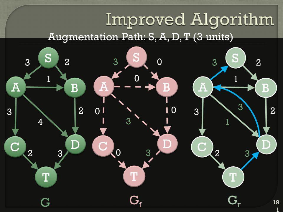 181 D D A A C C T T B B 2 S S 3 1 4 2 3 2 3 D D A A C C T T B B 0 S S 3 0 3 0 0 0 3 D D A A C C T T B B 2 S S 3 1 1 2 3 2 3 G GfGf GrGr Augmentation Path: S, A, D, T (3 units) 3
