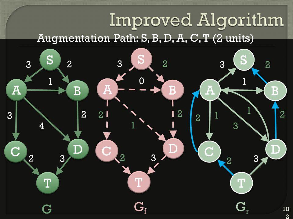 182 D D A A C C T T B B 2 S S 3 1 4 2 3 2 3 D D A A C C T T B B 2 S S 3 0 1 2 2 2 3 D D A A C C T T B B 2 S S 3 1 3 2 1 2 3 G GfGf GrGr Augmentation Path: S, B, D, A, C, T (2 units) 1 2