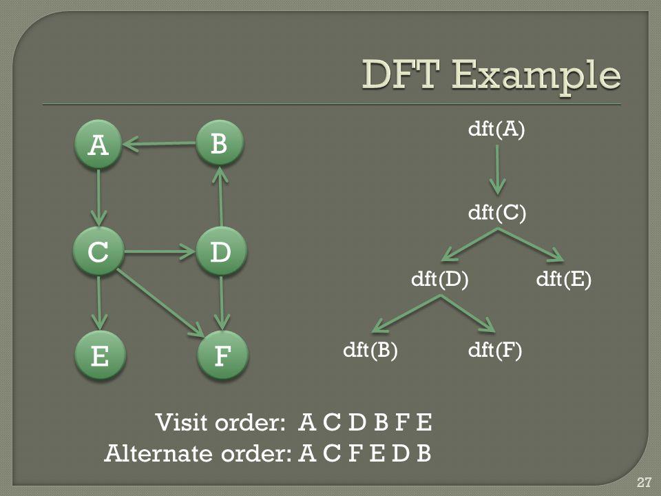 B B A A C C D D E E F F dft(A) dft(C) dft(D)dft(E) dft(B)dft(F) Visit order: A C D B F E Alternate order: A C F E D B 27