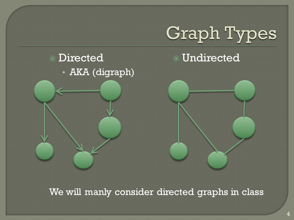  Directed AKA (digraph)  Undirected We will manly consider directed graphs in class 4