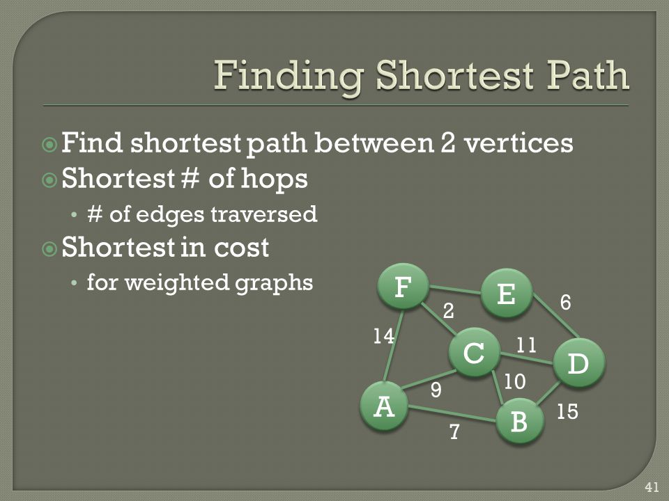  Find shortest path between 2 vertices  Shortest # of hops # of edges traversed  Shortest in cost for weighted graphs 41 B B A A C C D D E E F F 7