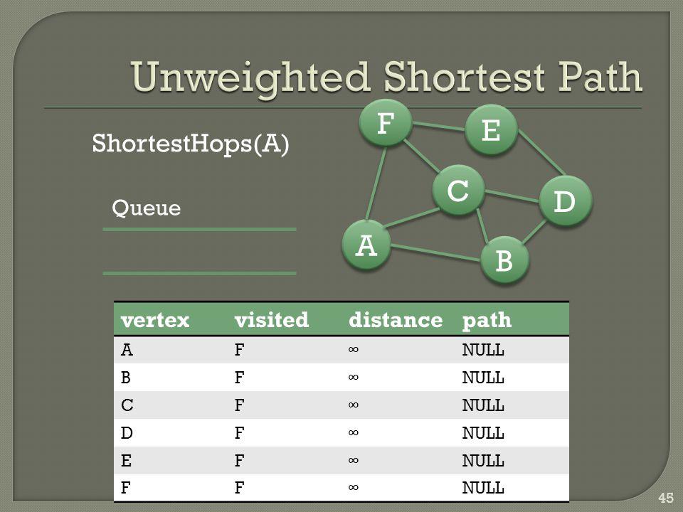 45 B B A A C C D D E E F F ShortestHops(A) vertexvisiteddistancepath AF∞NULL BF∞ CF∞ DF∞ EF∞ FF∞ Queue
